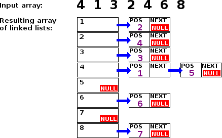 Example of an array of linked lists